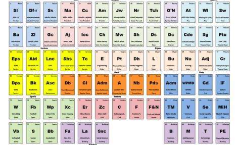 The periodic table of Cerritos College