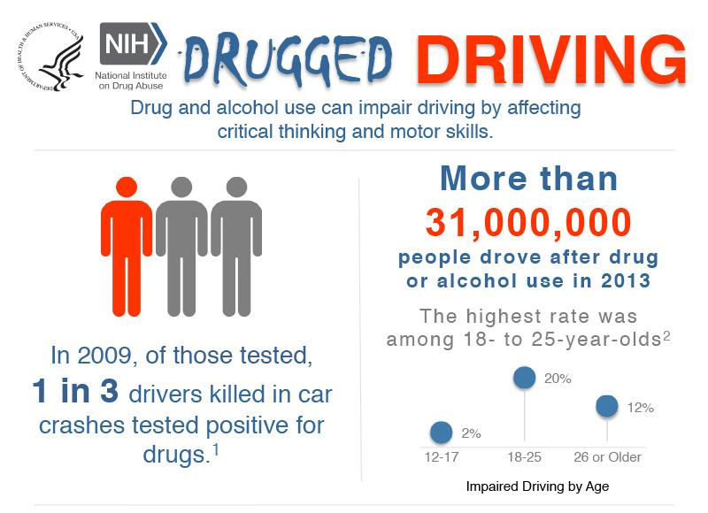 Drugged+driving+and+buzzed+driving+statistics+that+will+make+you+think+twice+before+getting+behind+the+wheel