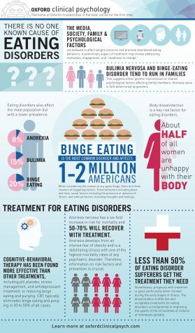 Eating Disorders Threaten Student Health