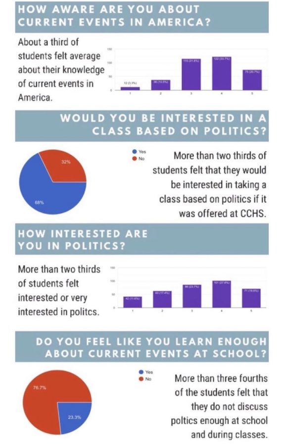 Students recently contributed to a poll based on what their thoughts are on politics and taking a class based on current events.