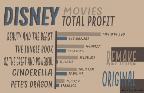 Disney is a Broken Record