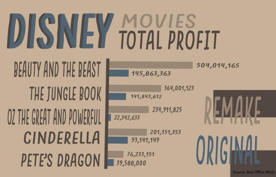 The+Disney+remakes+have+consistently+made+more+money+than+the+originals.