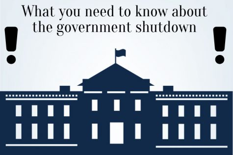 The government shutdown hasn't impacted students directly at SCCC but here are some things you should know.