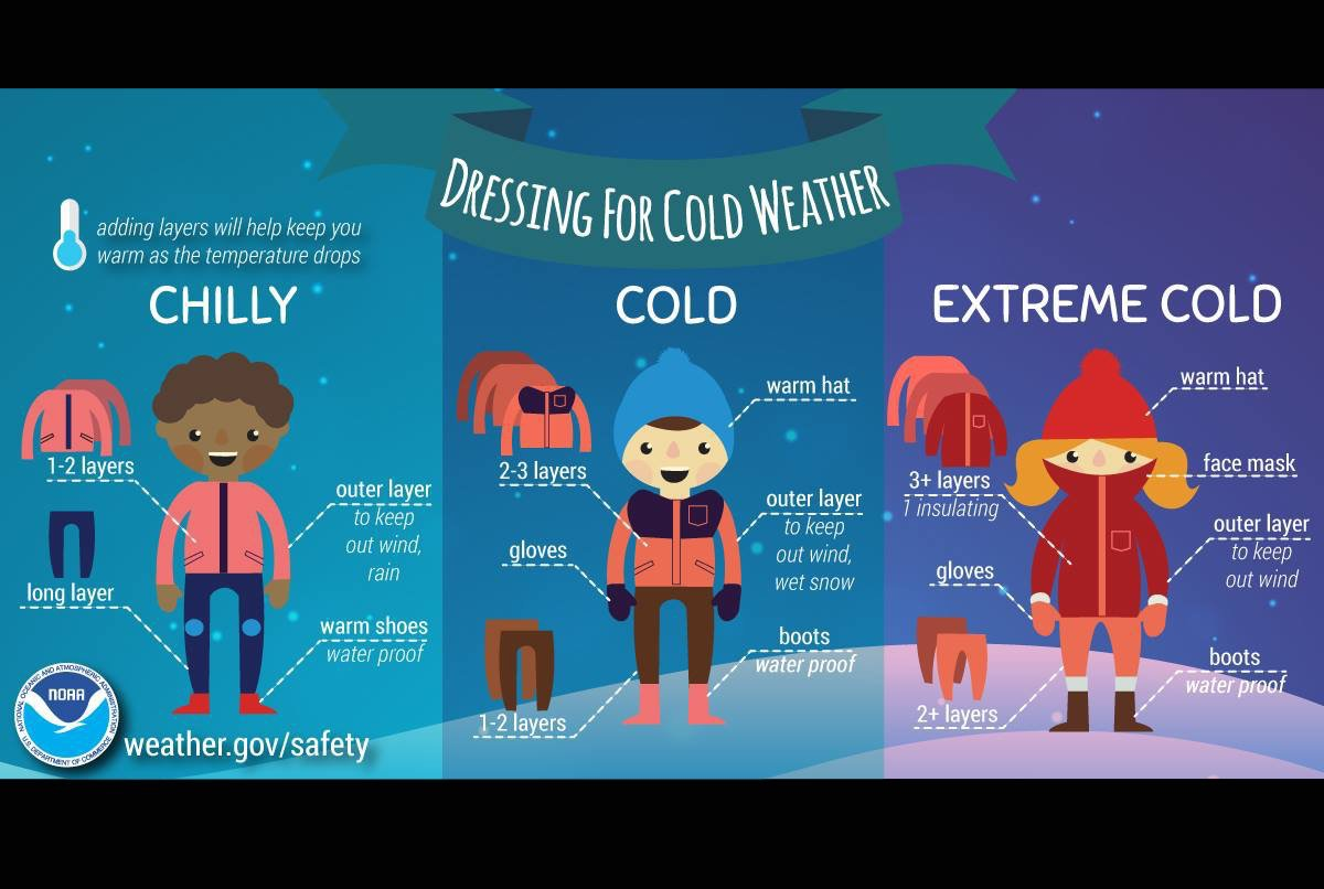 The Wentzville School District's Twitter (@wsdinfo) tweeted this infographic from the National Oceanic and Atmospheric Association (NOAA) when advising students to dress warm for the upcoming chilly days.