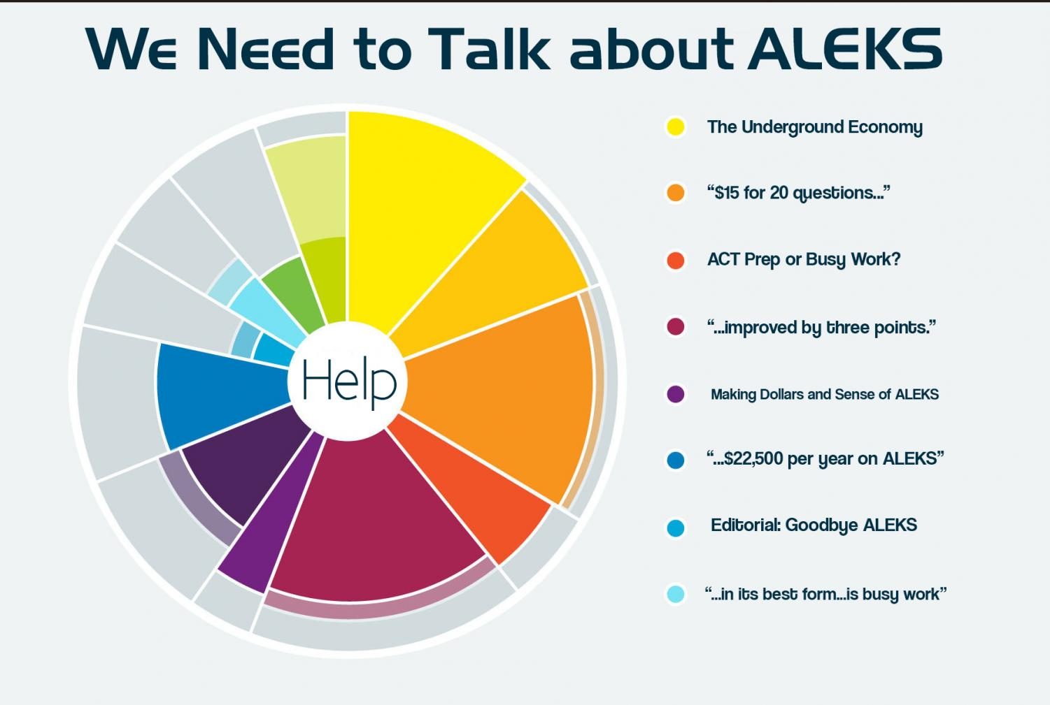 When it comes to the ALEKS program, Juan Diego students, teachers, and school, are not meeting our objectives.