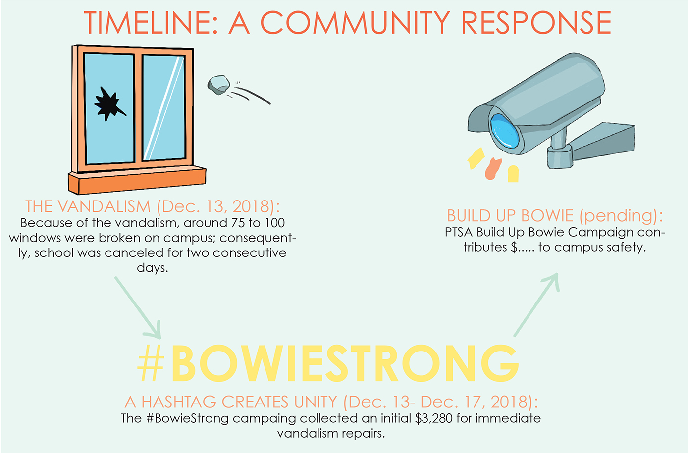 The PTSA had a 0,000 donation goal for the 2019 Build Up Bowie campaign after receiving an initial ,280 in December for vandalism repairs.