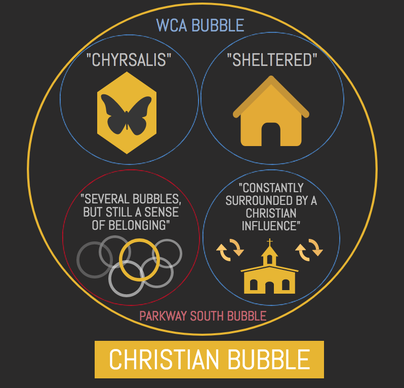 A+visual+representation+of+the+WCA+and+Parkway+South+bubbles%2C+all+containing+Christianity+and+ultimately+within+the+Christian+bubble.