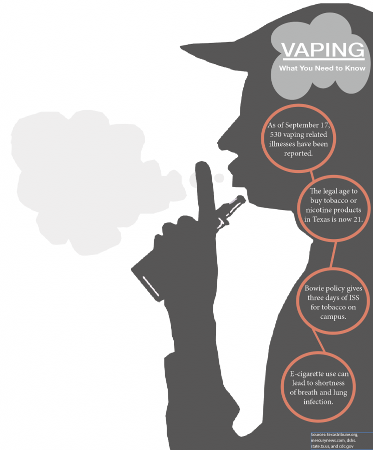 A+figure+exhales+after+using+an+e-cigarette.+Facts+are+presented+with+the+most+important+thing+to+know+about+vaping+and+Bowie%2Fs+policy+on+the+matter.