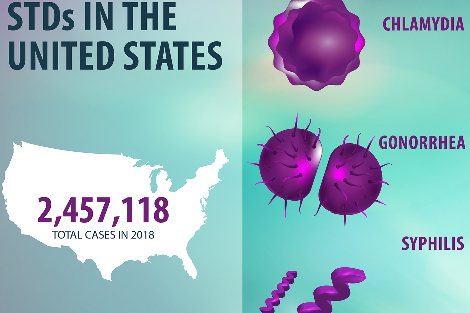 Each year, there are an estimated 376 million new infections with 1 of 4 STIs: chlamydia, gonorrhoea, syphilis and trichomoniasis. Getting tested for STDs may save you from experiencing serious health problems in the future. Syphilis, gonorrhoea, chlamydia and trichomoniasis are currently the only ones that are curable.