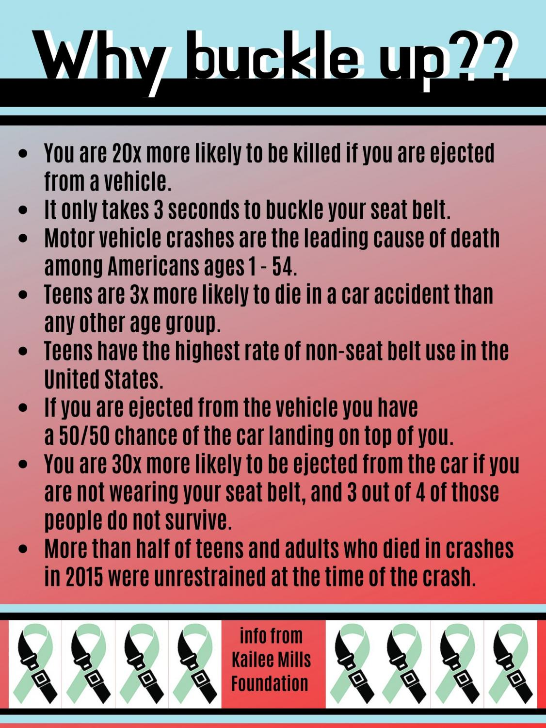 According to the Kailee Mills foundation, the three seconds it takes to buckle up can save lives. The foundation was started in memory of Spring teenager Kailee Mills who died in 2017.
