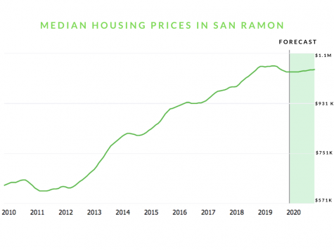 San Ramon housing crisis prices teachers out