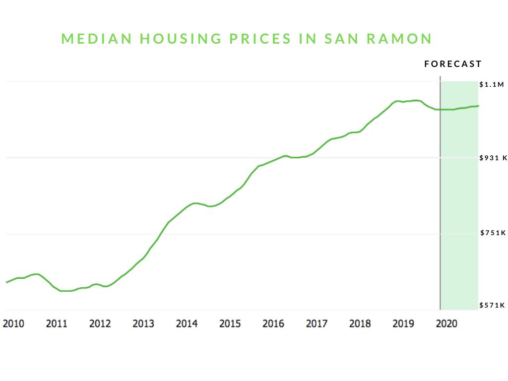 San Ramon housing crisis prices teachers out