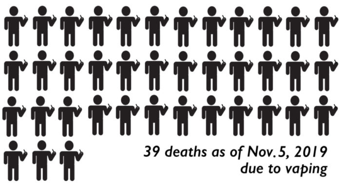 As of Nov. 5, 2019, 39 people have died due to vape-related illnesses.
