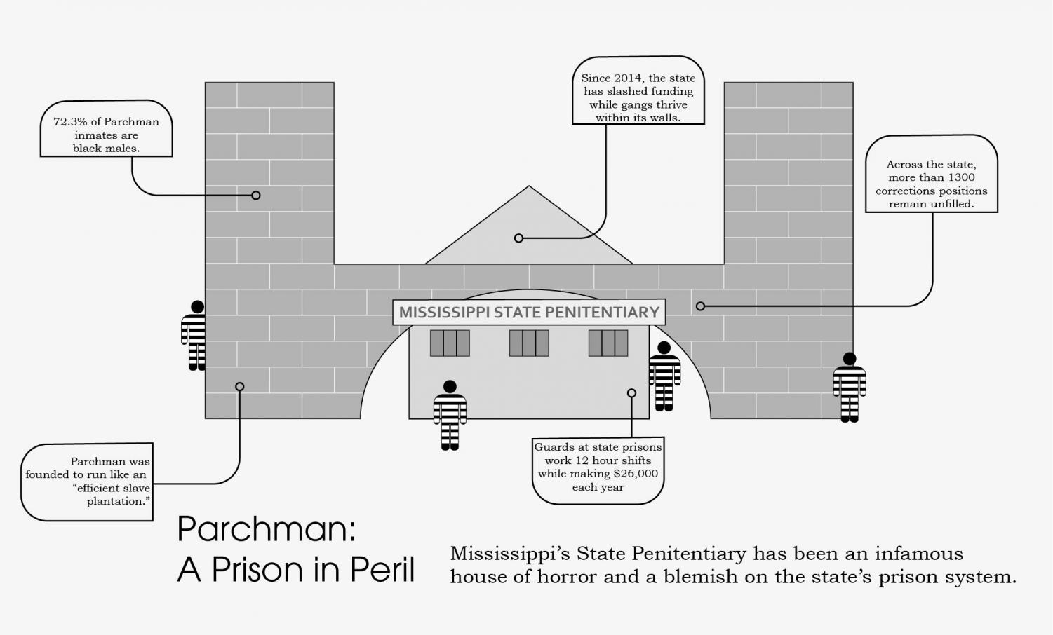 Parchman has yet to correct its racial history and continues to be evidence of systematic disenfranchisement of African Americans within the prison system.