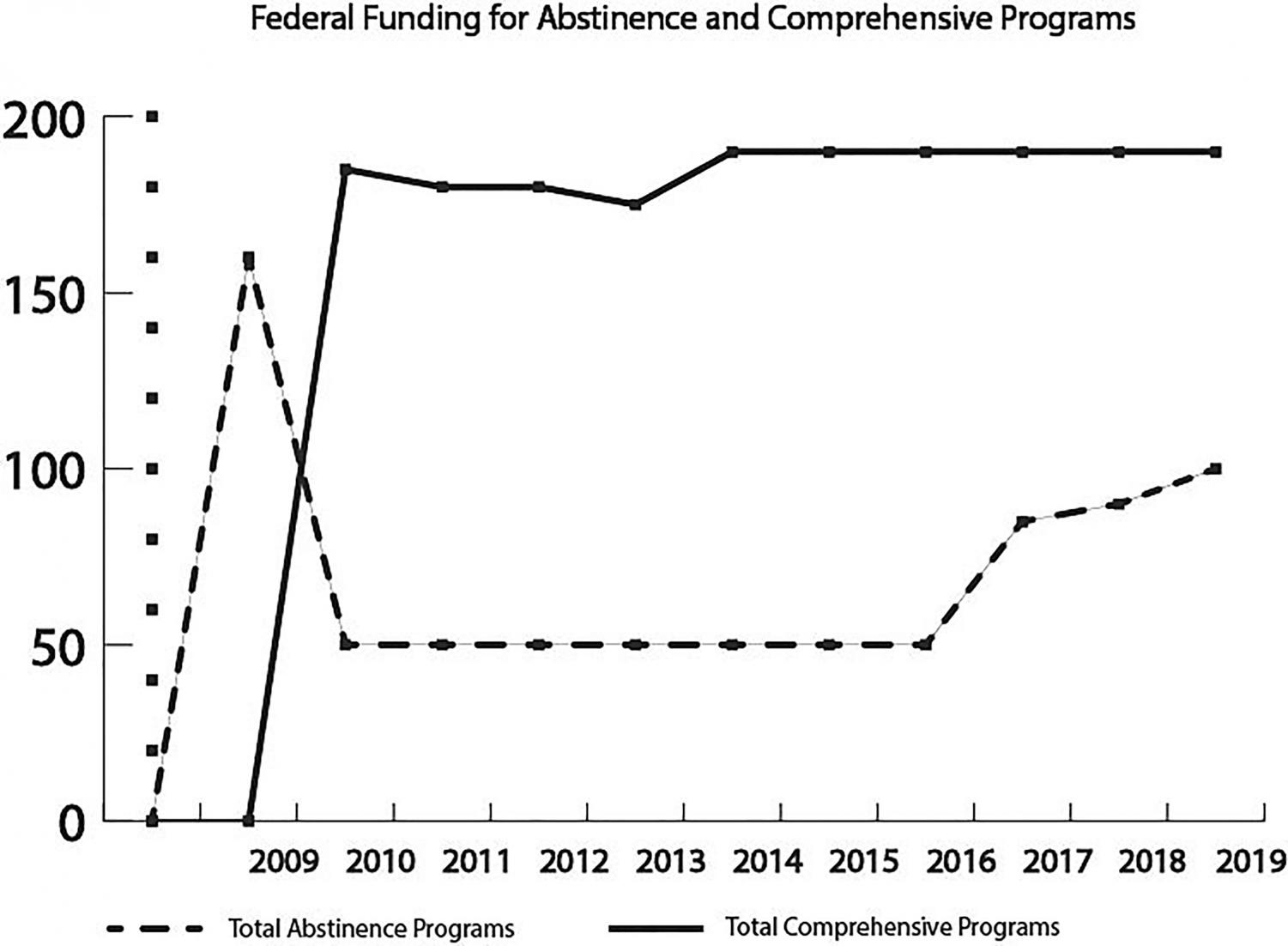 During the Trump administration the funding for abstinence only programs has gradually increased, going from 0 million when Trump was elected to 00 million in 2019, even though there has been countless amounts of research that proves that a more comprehensive sex education is more effective than an abstinence only program.