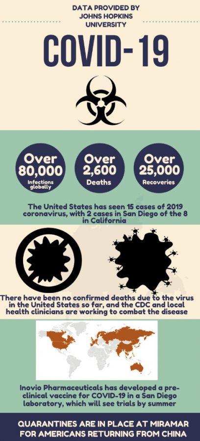 CCHS copes with coronavirus