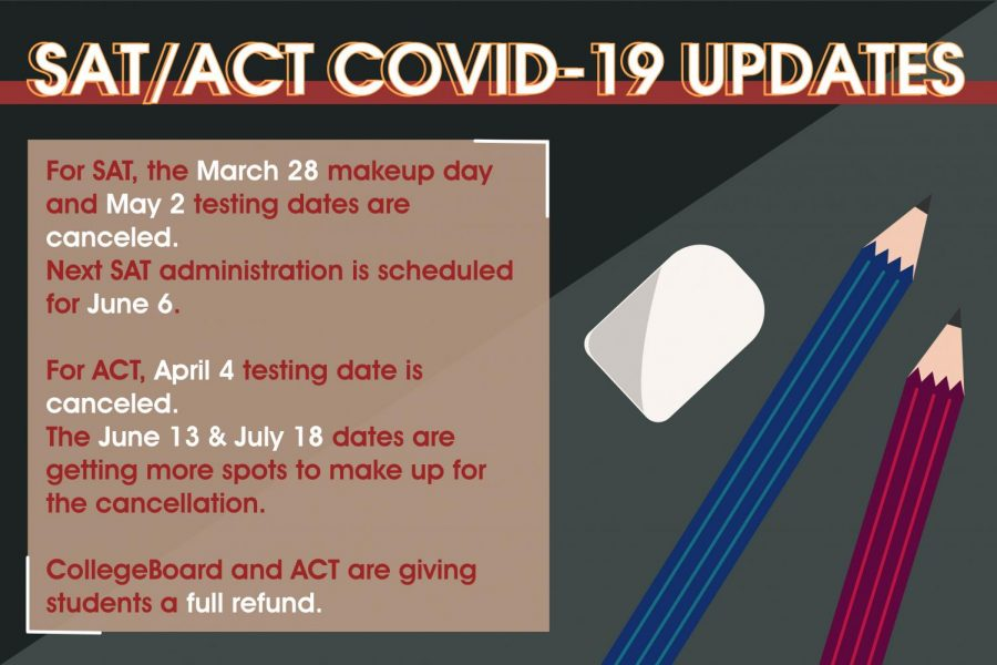 International SAT, ACT exams postponed due to COVID-19