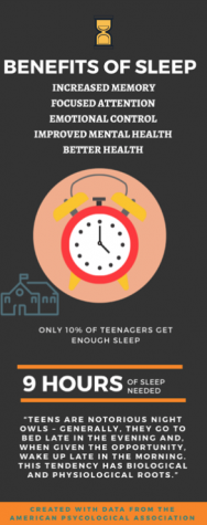 Despite various secondary effects changing school start time will cause, sleeping longer each night has been proven to benefit teenagers in a significant amount of ways and aid in their growth and development.