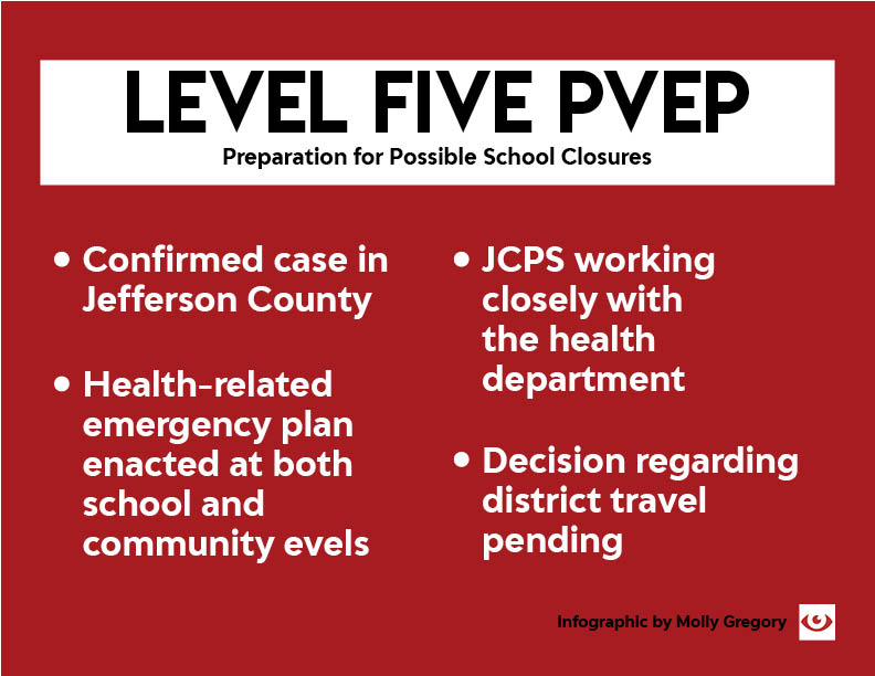 JCPS+announced+that+they+would+move+to+level+five+on+the+Pandemic+Viral+Event+Plan+after+Louisville+had+a+confirmed+case+of+COVID-19.