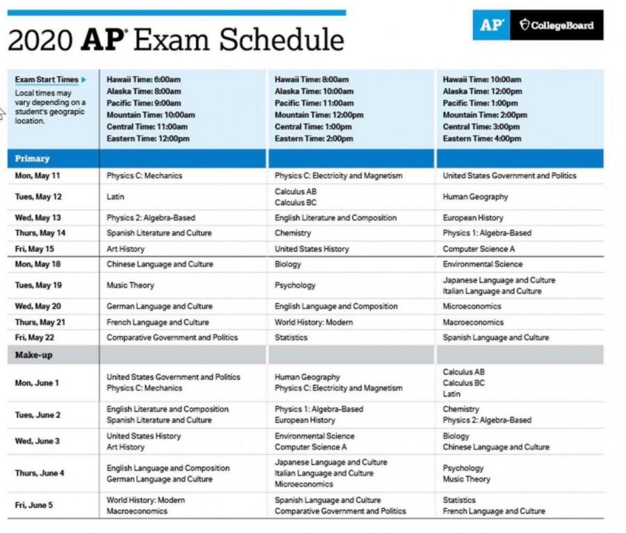 The College Board announces AP Exam changes in response to COVID-19
