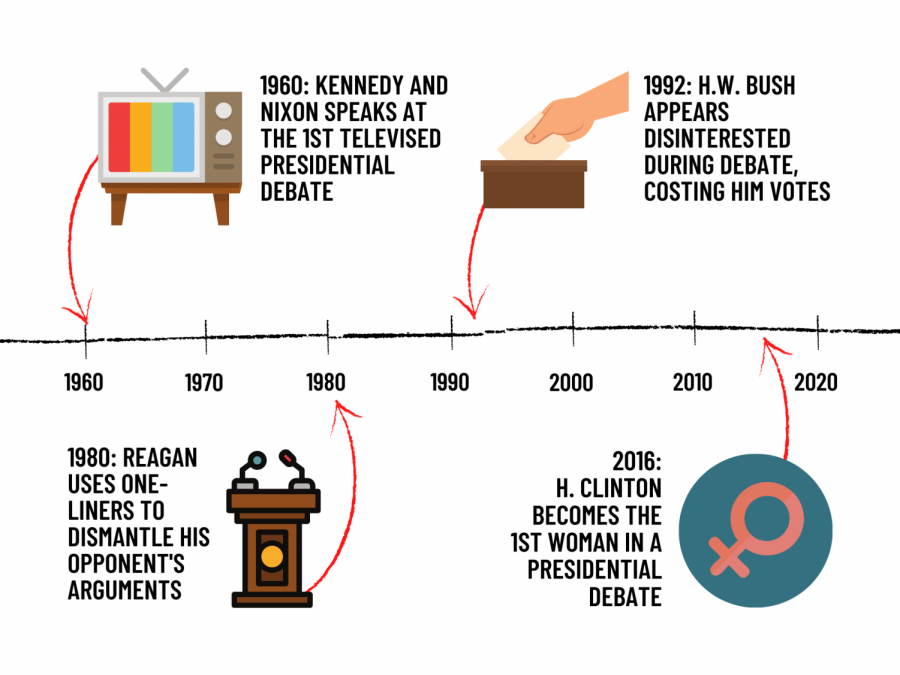 The history of presidential debates