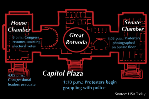 Protesters stormed the Capitol last Wednesday after President Donald Trump's Save America rally. The riot interrupted a congressional session where representatives were counting electoral votes to confirm Democrat Joe Biden's presidential win.