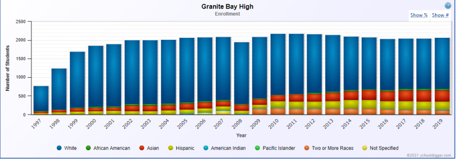 The racial demographics of students enrolled at GBHS has become more diverse since the school's opening in 1996, shown above.