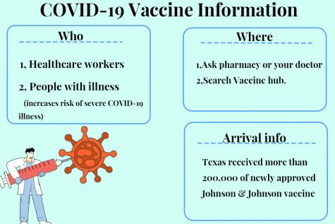 Three COVID-19 vaccines, Pfizer, Moderna and Johnson & Johnson, are now available in the United States as the pandemic continues. Eligible Coppell residents can receive vaccines by joining distribution centers' wait lists.