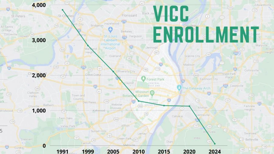 Projected+enrollment+in+the+VICC+Program+in+Parkway+from+1991-2024.