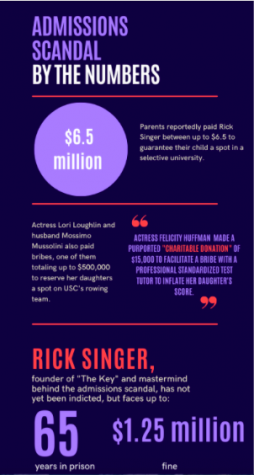 "While the severity of the college admissions scandal came to light in 2019, 33 parents were accused of bribing ""The Key"" owner Rick Singer more than 5 million to reserve spots for their children in highly selective universities. Singer has yet to be indicted since the trial."