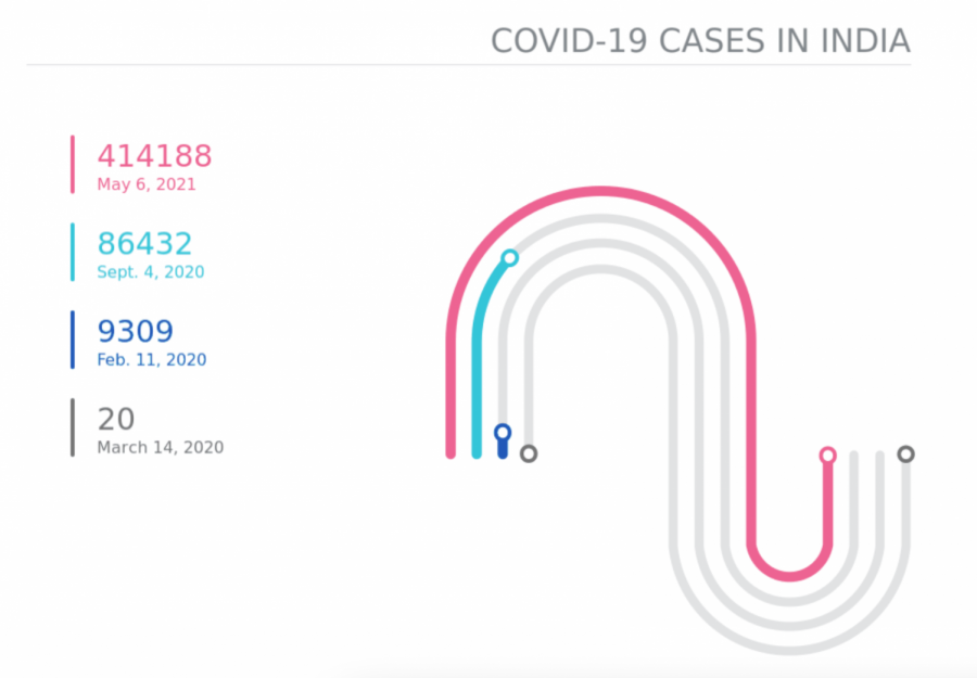 India's COVID case spike spurring increased caution among locals