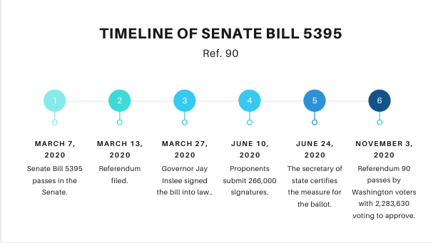 """Ref. 90: Bill passes on Nov. 3, 2020. Bill was voted on by 2,283,630 Washington state voters. """"If students don't learn about sex from trustworthy adults like teachers and parents - where are they going to find the answers to their questions?"""" sophomore Alison Powers said."""