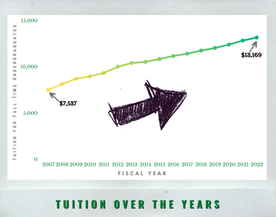 NJCU+has+increased+tuition+for+16+consecutive+years.+Chart+based+on+data+from+the+New+Jersey+Office+of+the+Secretary+of+Higher+Education+and+the+NJCU+website.+